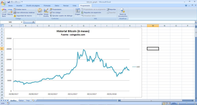 Gráfico BTC